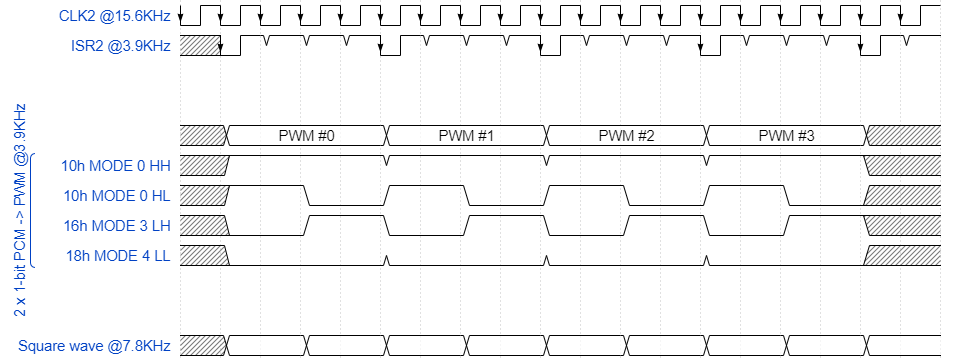 1x1-bit PCM